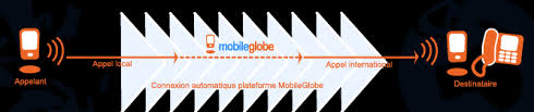 L'application MobileGlobe